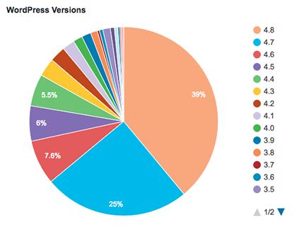 25 fatos do WordPress