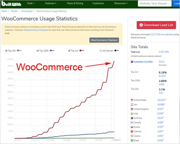 woocommerce bom para loja virtual